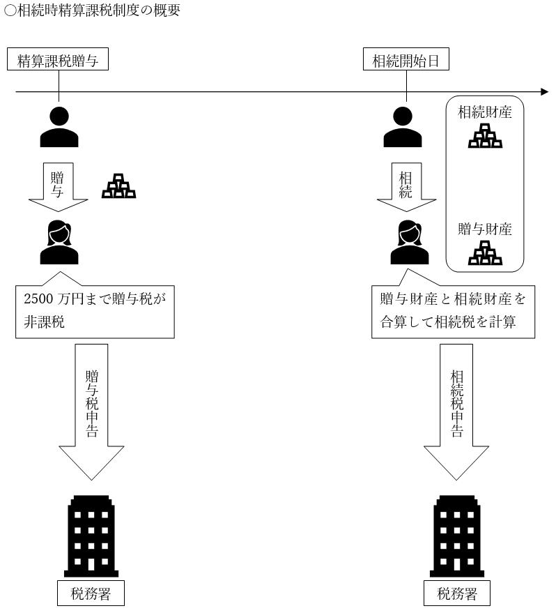 相続 時 精算 課税